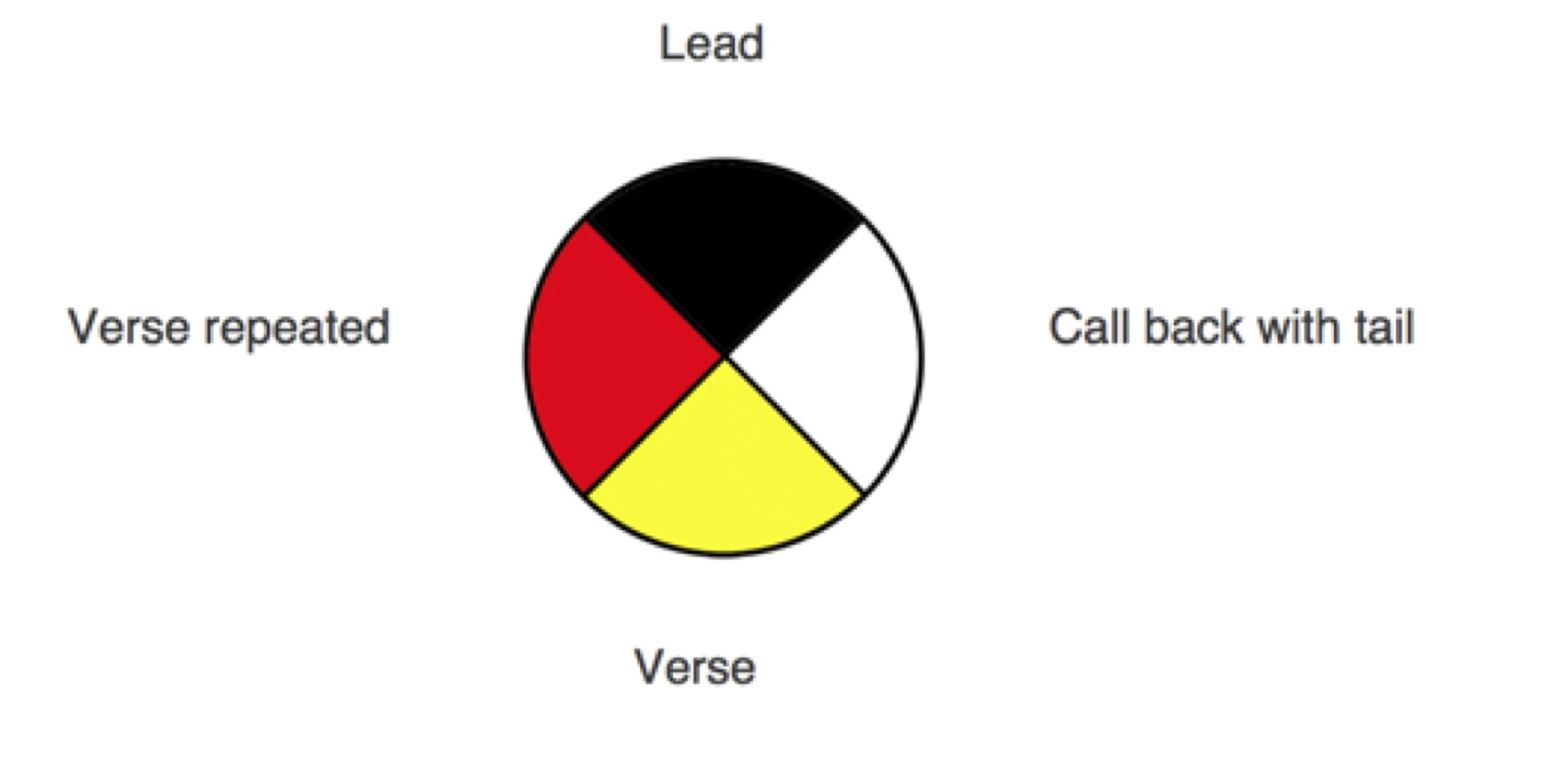 Bryden Diagram